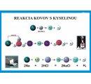 Reakcia kovov s kyselinami