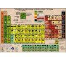 Vizuálna chemická periodická sústava prvkov, DUO