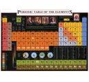 Vizuálna chemická periodická sústava prvkov