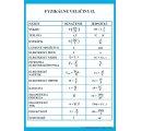 Jednotky fyzikálnych veličín II. (merné jednotky SI)
