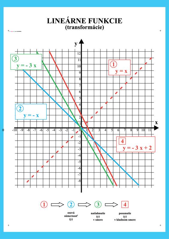 Lineárne funkcie