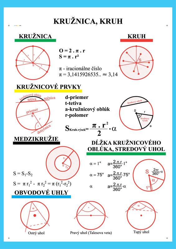 Kružnica,kruh,medzikružie, obvodové uhly