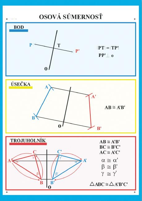 Osová súmernosť=bod, úsečka, trojuholník
