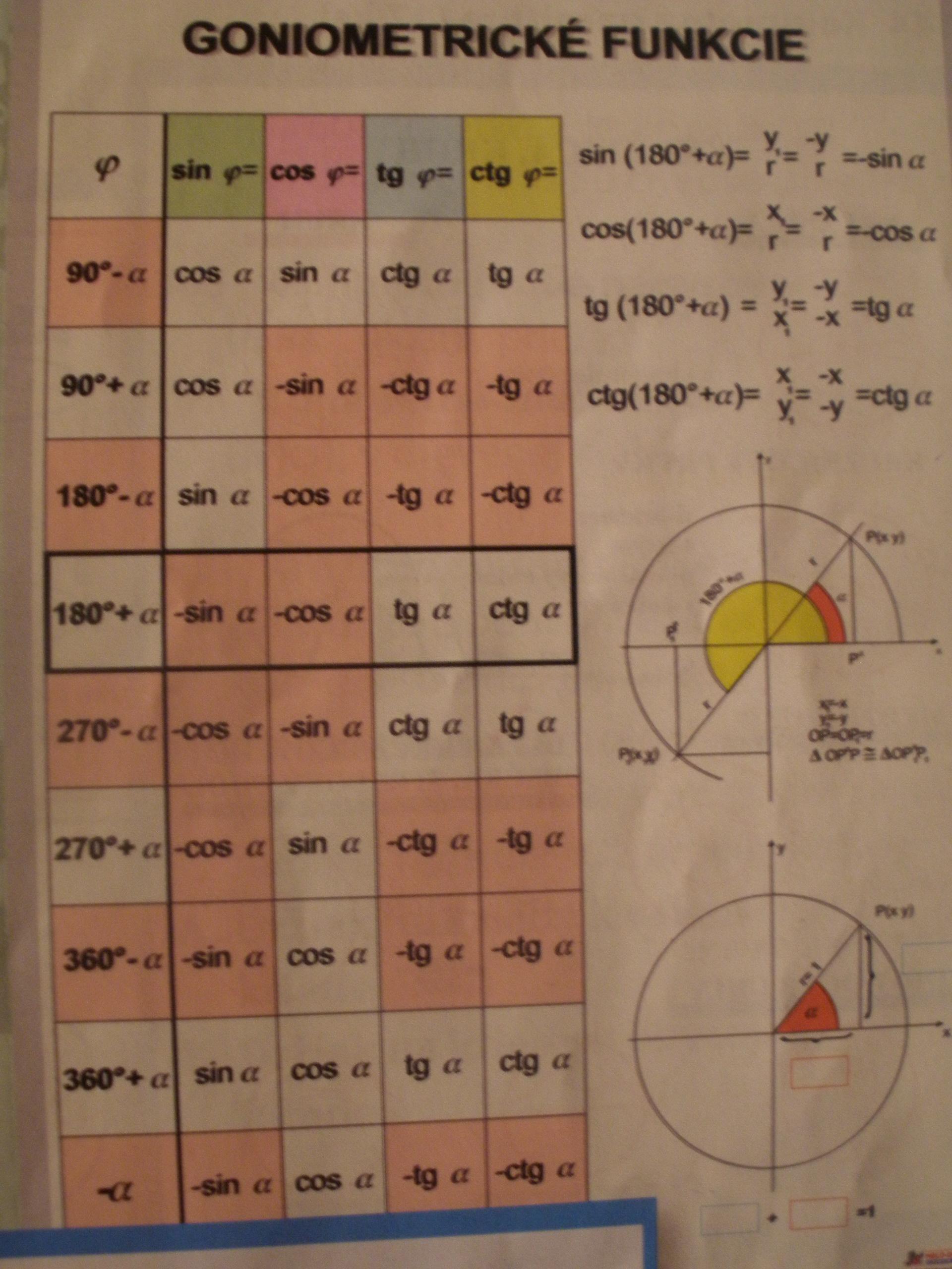 Geometrické funkcie