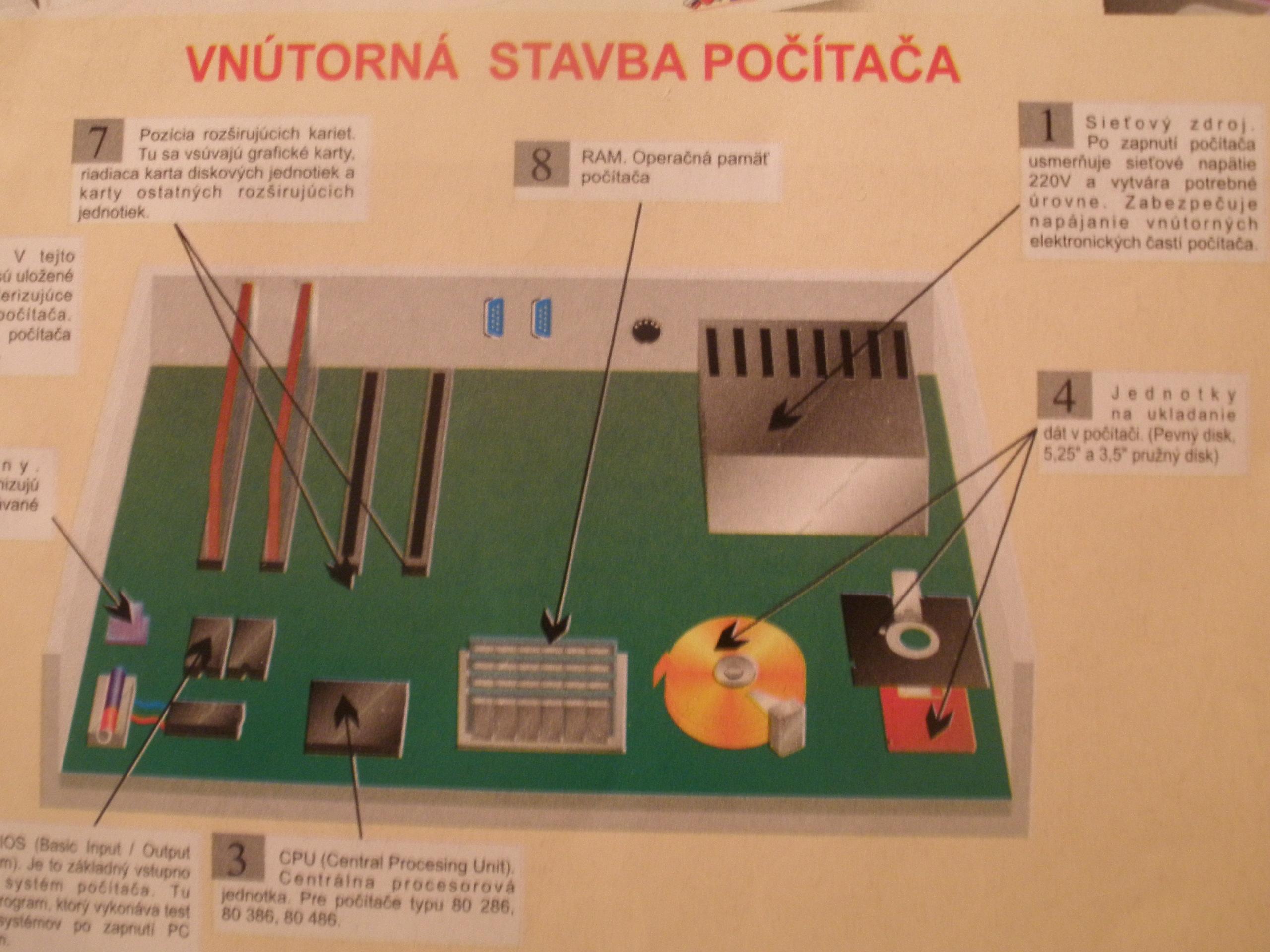 Vnútorná stavba počítača