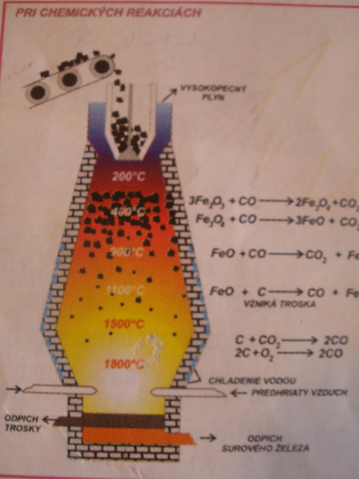 Chémia organická = 24 fólií, pre ZŠ, SŠ